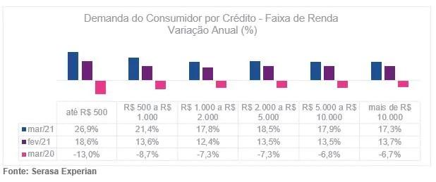 Procura do consumidor por crédito aumenta 20,1% em março, revela Serasa Experian