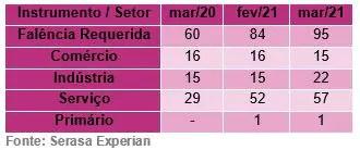 Requisição de falências crescem 58,3% em março, revela Serasa Experian