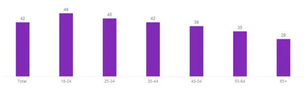 Barômetro COVID-19: Kantar revisita atitudes, hábitos e expectativas do consumidor