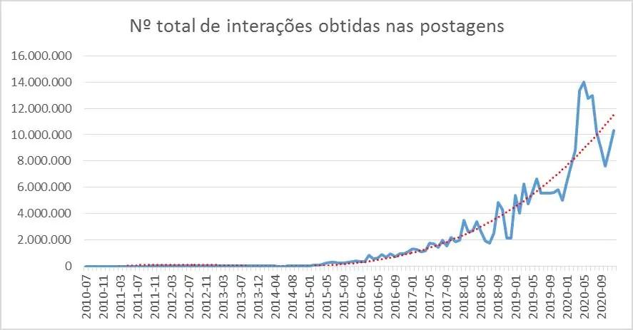 Estudo mostra influência de páginas do Facebook nas eleições e na democracia brasileira