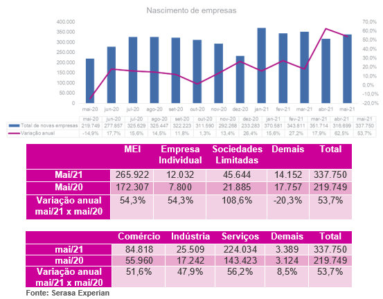 Mais de 330 mil empresas foram abertas em maio no Brasil