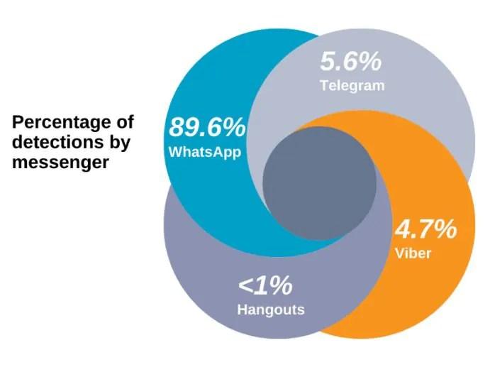 Kaspersky: quase 90% das mensagens fraudulentas são disseminadas via WhatsApp