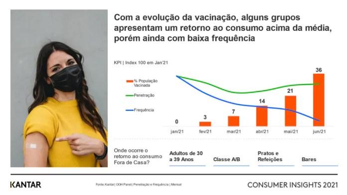 Estudo da Kantar relaciona avanço da vacinação com retomada do consumo de alimentos e bebidas fora do lar