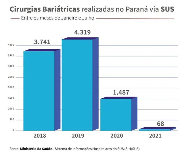 Paraná registra queda de 98% em cirurgias para obesidade realizadas pelo SUS