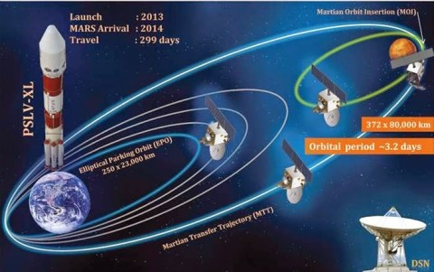 Les enjeux cachés de la cométe Siding Springs