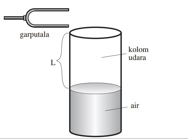 kolom udara resonansi bunyi