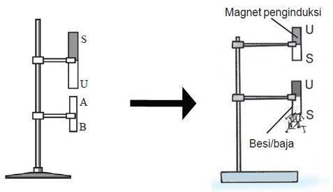 Cara Membuat Magnet Dengan Induksi