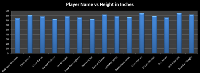 dallas mavericks player names vs height cleaned dataset dec 12 2012