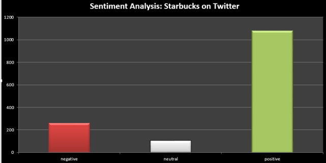 sentiment analysis starbucks on twitter