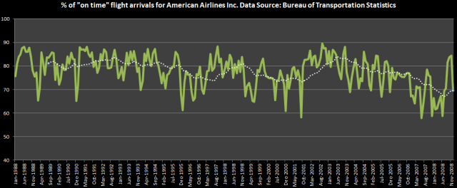 american airlines on time flight arrivals excel with trendline