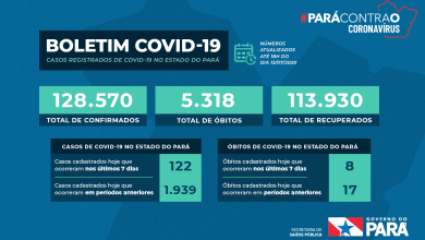 Photo of Estado do Pará se aproxima do 114 mil pacientes recuperados de Covid-19
