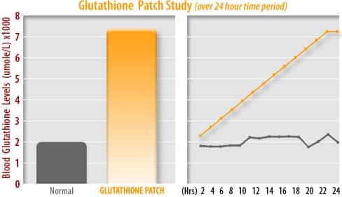Parches glutatión aumentan los niveles en sangre