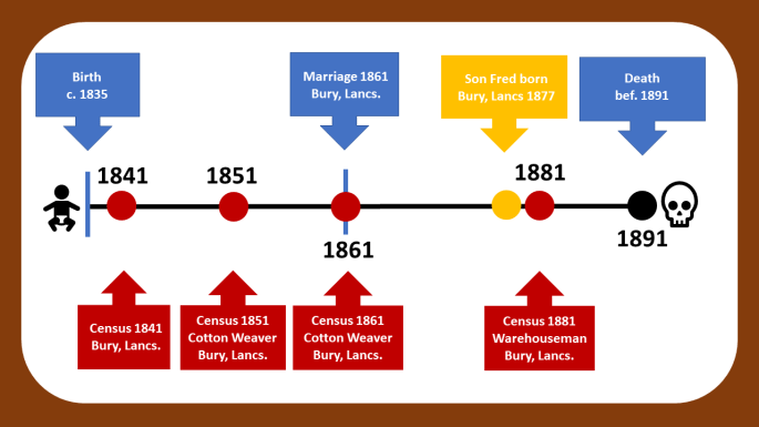 Basic Timeline for John Mather using only civil registration and census records. These are drawn as points on the timeline and there is significant space in between them.