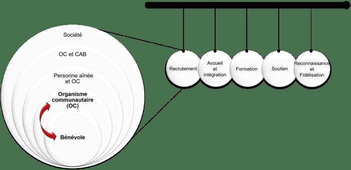 Différents facteurs qui influencent l'engagement bénévole