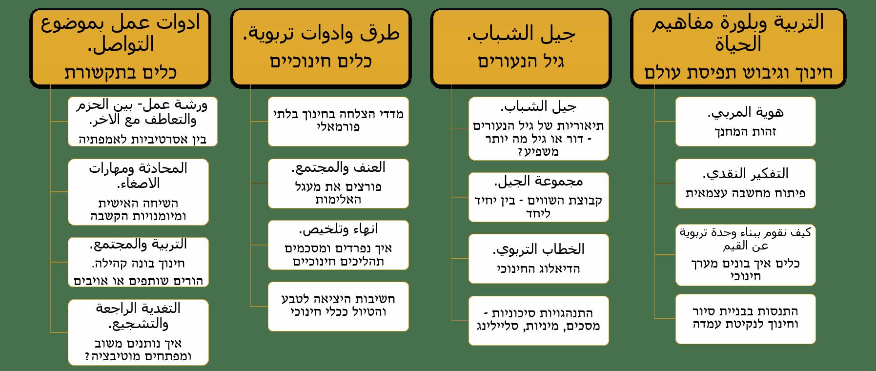 תרשים זרימה פרדס בחברה הערבית