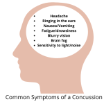 Symptoms of a concussion via www.parentclub.ca