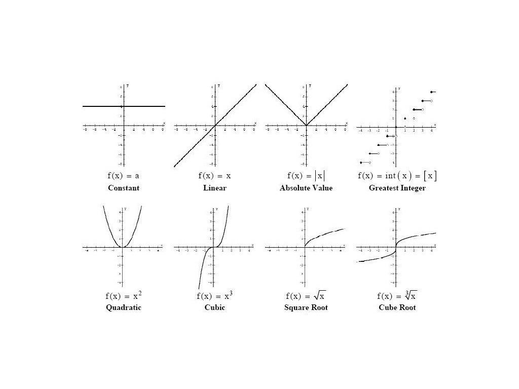 Quadratic Parent Function Equation