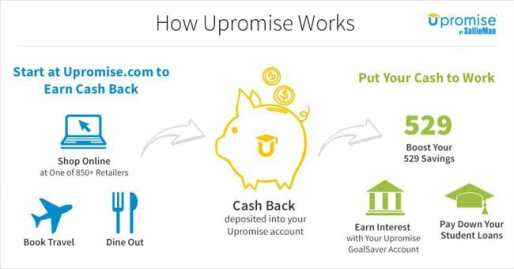 Upromise-College-Loans | Parenting Healthy | https://parentinghealthy.com/