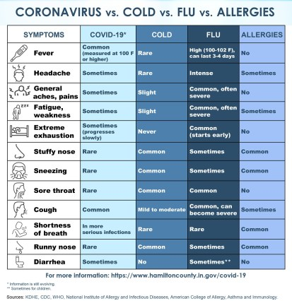 Covid vs Cold vs Flu Vs Allergies