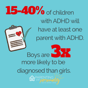 15-40% of children with ADHD will have at least one parent with ADHD. Boys are 3 times more likely to be diagnosed than girls.