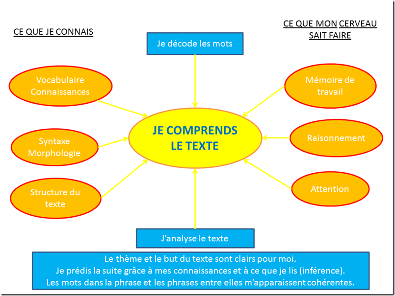 Compréhension en lecture1