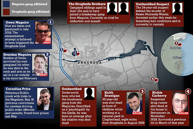 There has been shock across the UK and the Republic since the boy's brutal death was discovered earlier this month and exposed a two-year battle of tit-for-tat shootings between rival gangs in the town of Drogheda, 30 miles north of the Irish capital