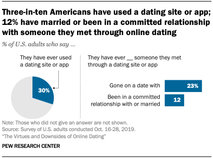 Chart shows three-in-ten Americans have used a dating site or app; 12% have married or been in a committed relationship with someone they met through online dating
