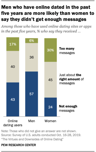 Chart shows men who have online dated in the past five years are more likely than women to say they didn't get enough messages