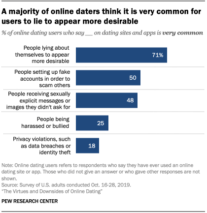 Chart shows a majority of online daters think it is very common for users to lie to appear more desirable