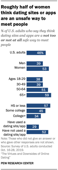 Chart shows roughly half of women think dating sites or apps are an unsafe way to meet people