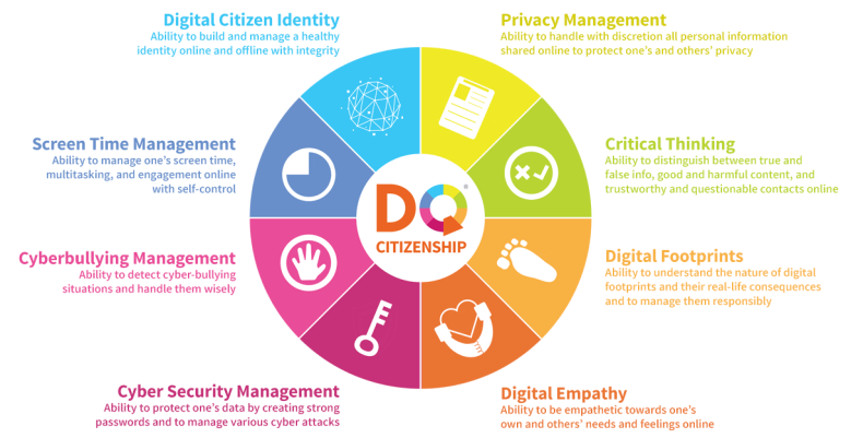 The 8 Digital Citizenship Skills every child needs