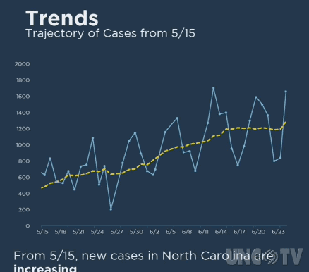 shows a graph charting the trajectory of coronavirus cases in NC from May 15 to mid-June