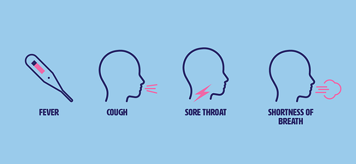 A blue sign saying symptoms include fever, cough, sore throat, and shortness of breath.