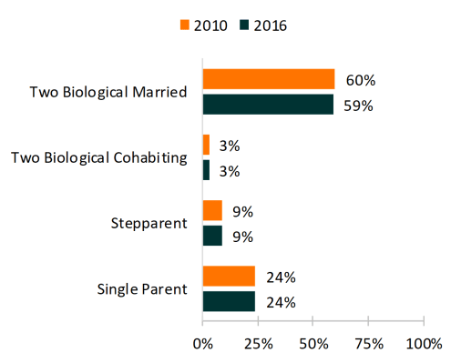 Orange and teal bar chart showing percentages of Figure 1. Family Structure of Minor Children, 2010 & 2016