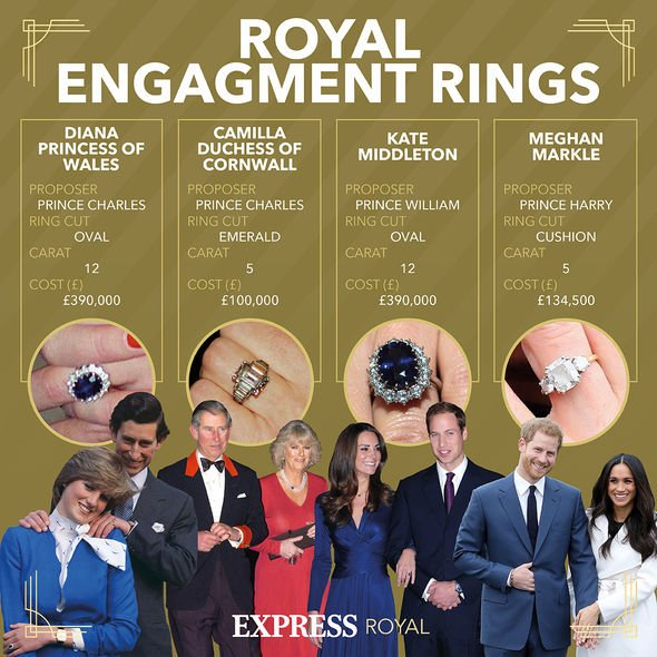 Infographic: Royal Engagement Rings