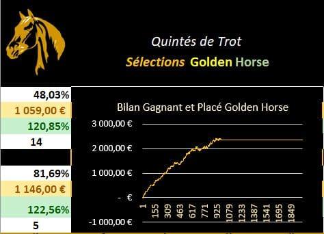Graphique évolution croissante des sélections Golden Horse