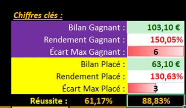 bilans et chiffres clés Cheval Winner® - Jeu simple PMU - Pari-Gagnant.com