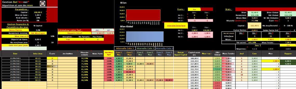 Des bénéfices obtenus grâce à la gestion financière bet'Winner - Pari-Gagnant.com