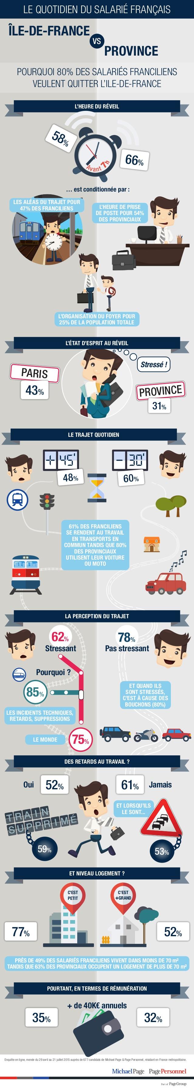 etude_michael_page_paris_vs_province