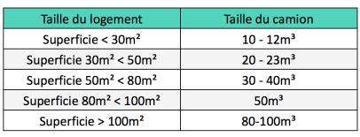 tableau-estimation-volume-pour-organiser-son-demenagement-de-paris