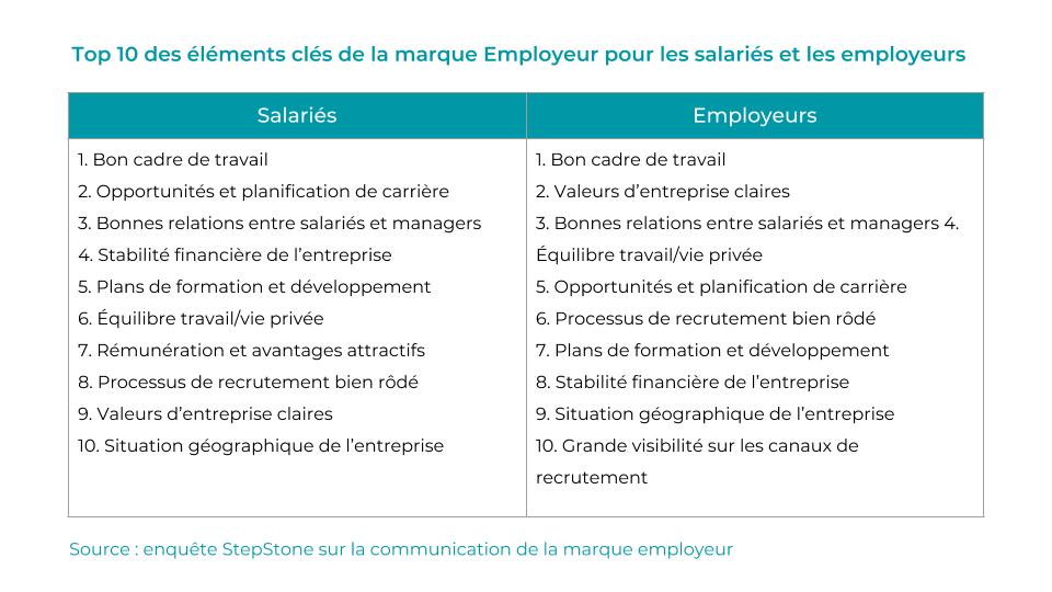 critères marque employeur