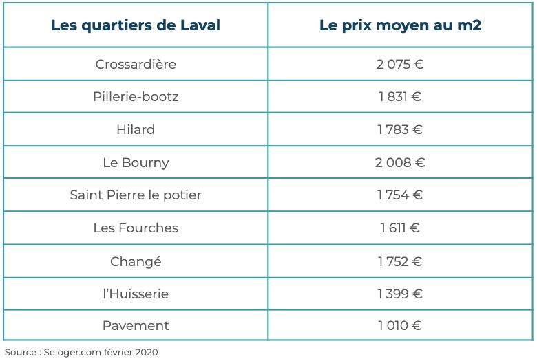 Immobilier Laval quartiers