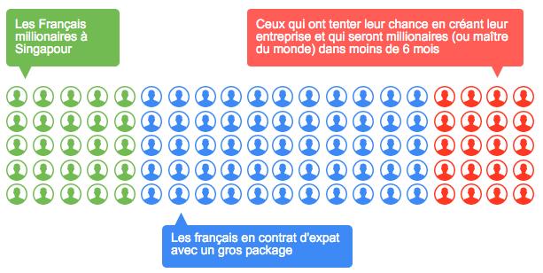 Les français de Singapour dans les médias