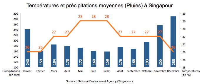 Températures et précipitations moyennes (Pluies) à Singapour