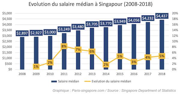 Salaire médian à Singapour en 2018