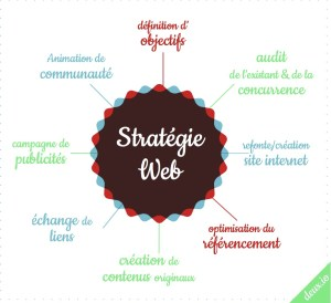 strategie-web