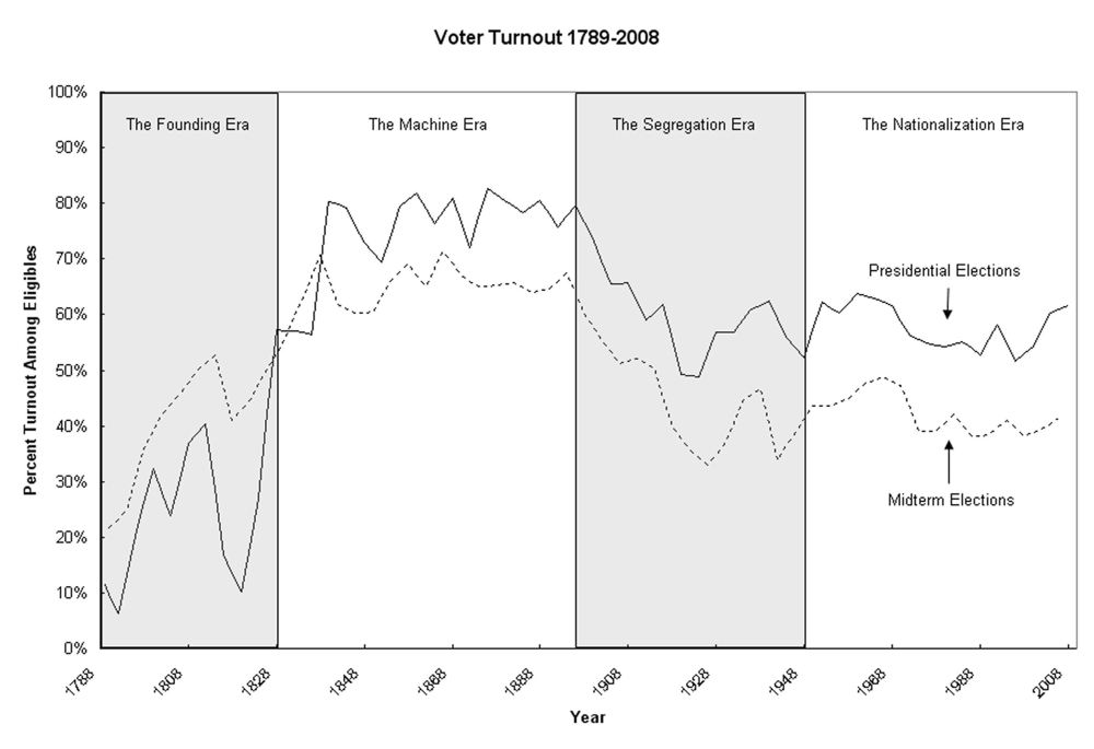 Causes of Voter Turnout (2/2)