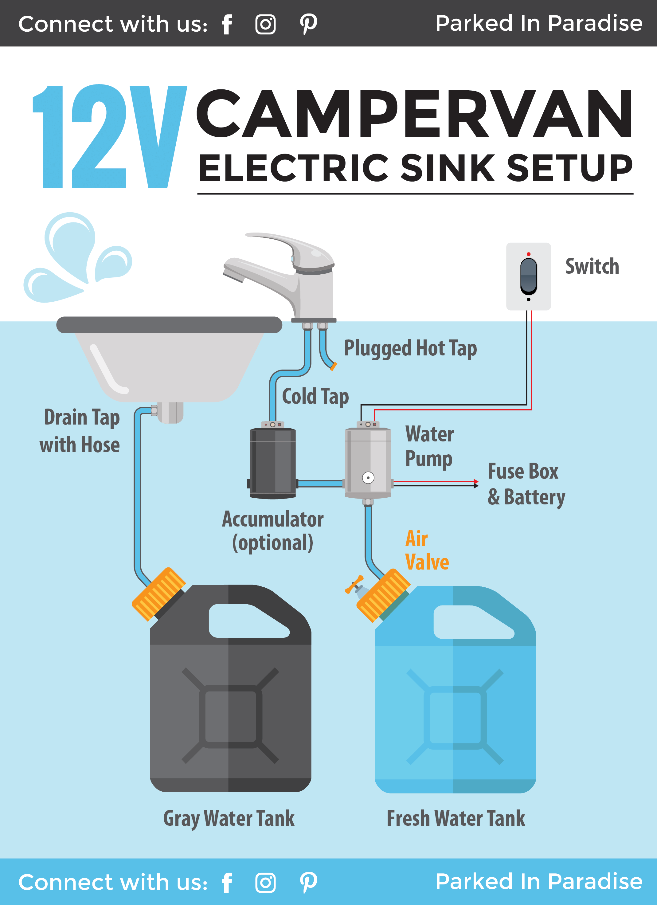 Installing A Campervan Water System [Sink & Plumbing Diagrams]Parked In Paradise