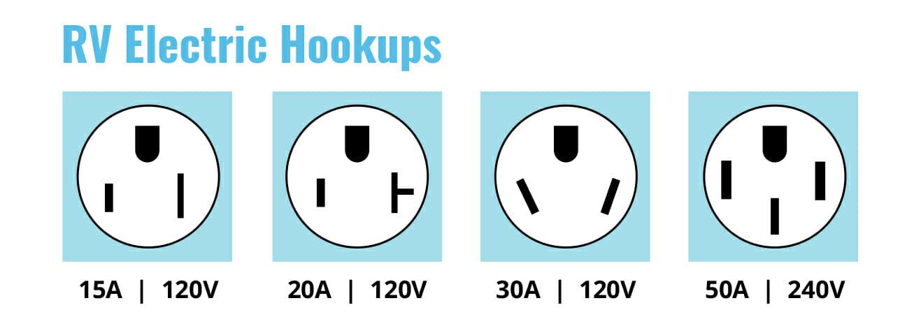 30amp vs 50amp RV electric hookups