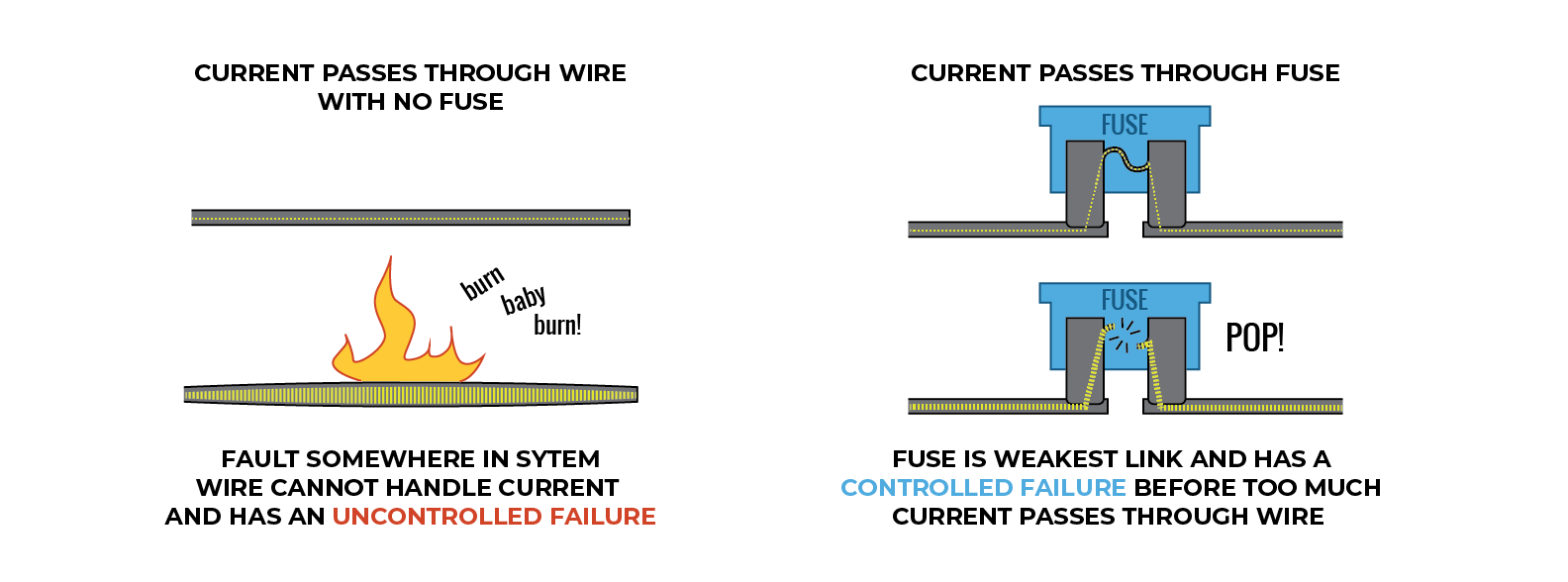 examples of wire fuses working